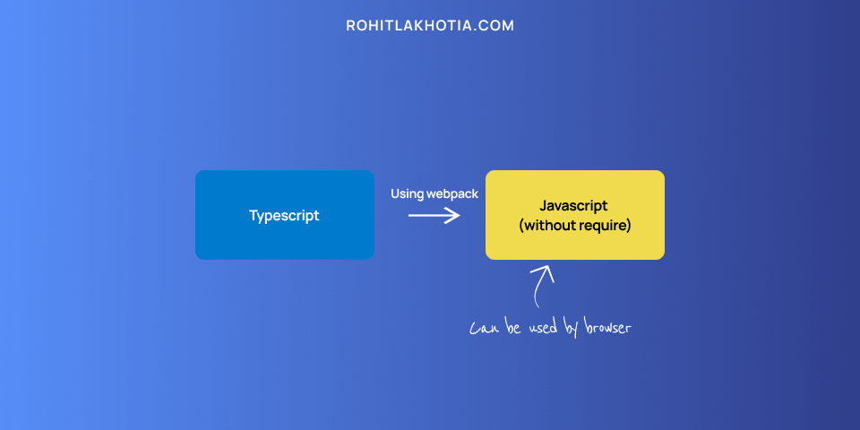 bundling typescript to javascript without require statement using webpack