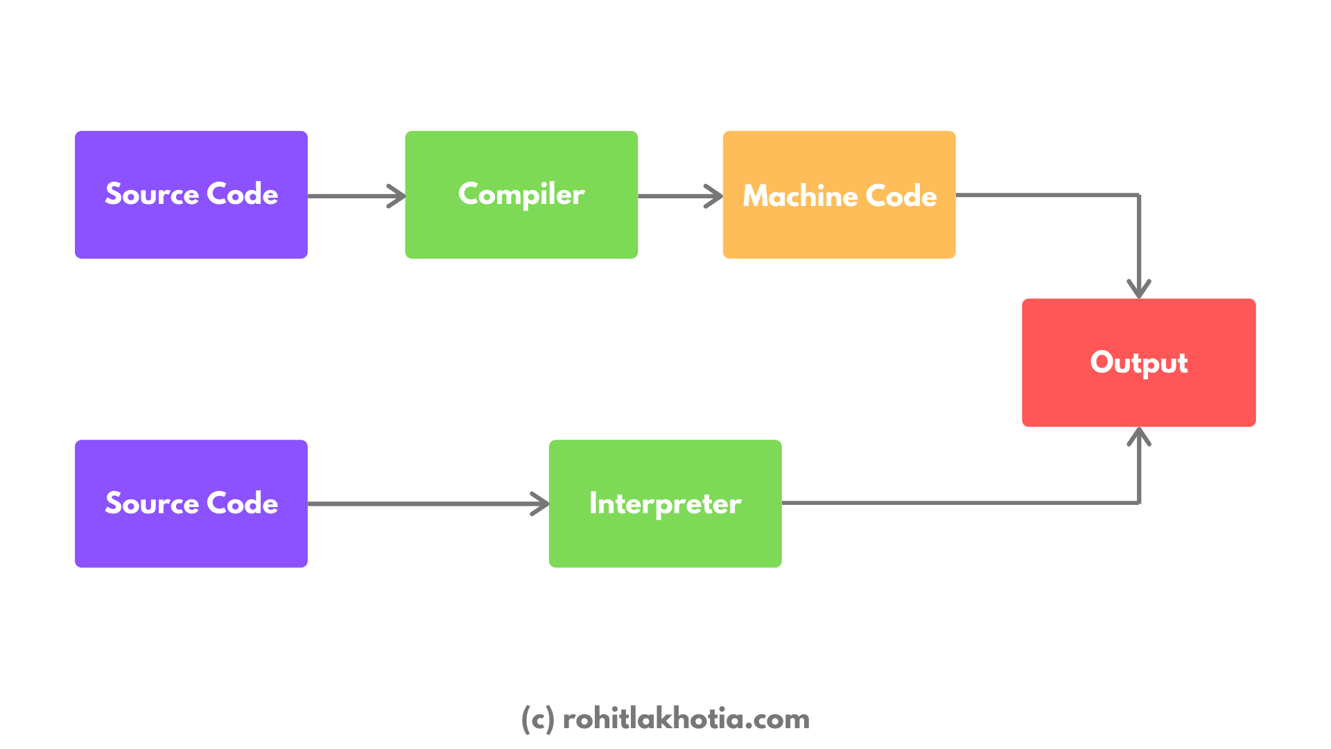 How the source code is transferred to an output